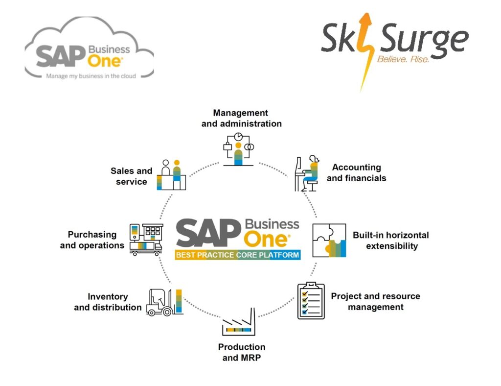 SAP Business One - ERP Manufacturing